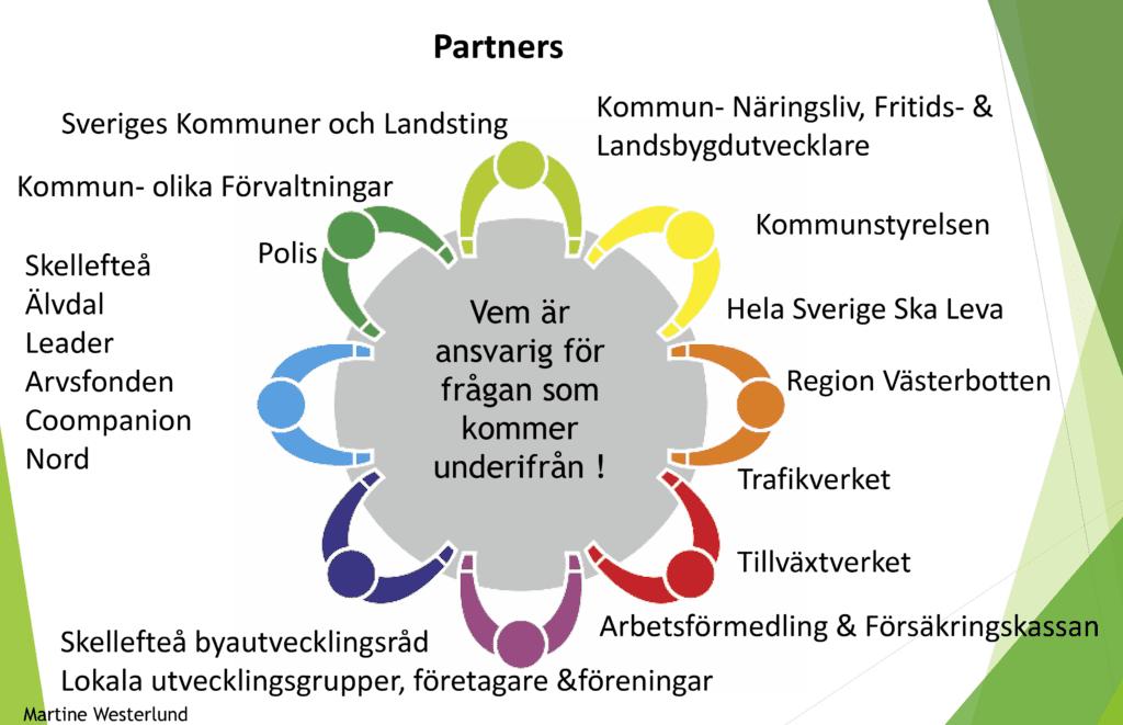 Samverkansmodell Skellefteå